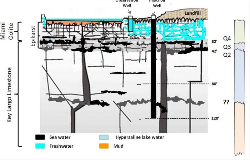 Figure 8: Underground Geology Model developed from remote sensing interpretation well-logging information, field work and regional studies. click to enlarge