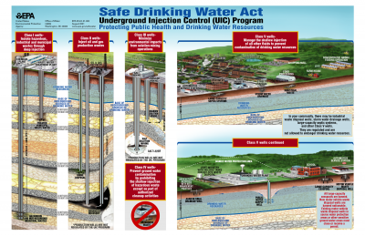 EPA diagram of injection wells