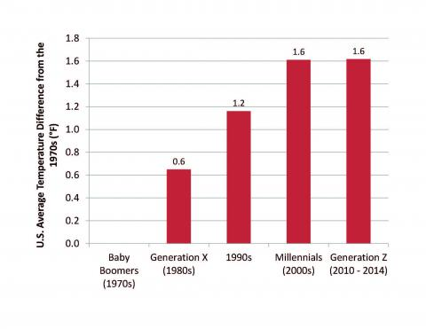Figure ES-1: Each Generation Has Grown Up in a Successively Warmer Climate  Click to Enlarge