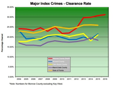 Crime Rate Down Again in 2016